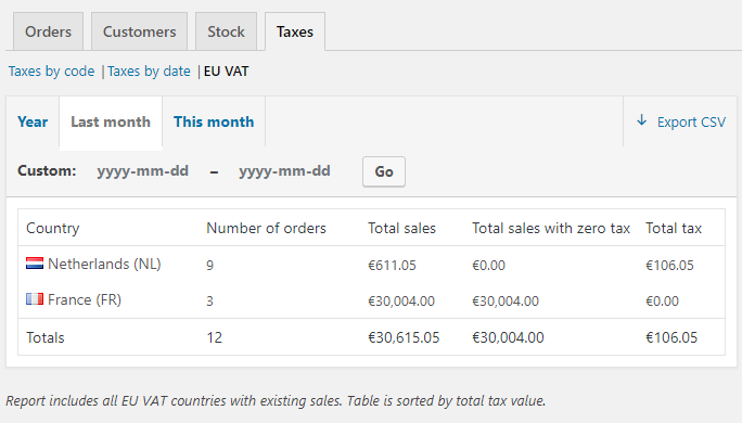 EU VAT for WooCommerce - EU VAT report