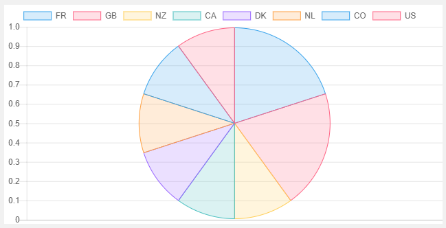 Reports for WooCommerce - Pie Chart