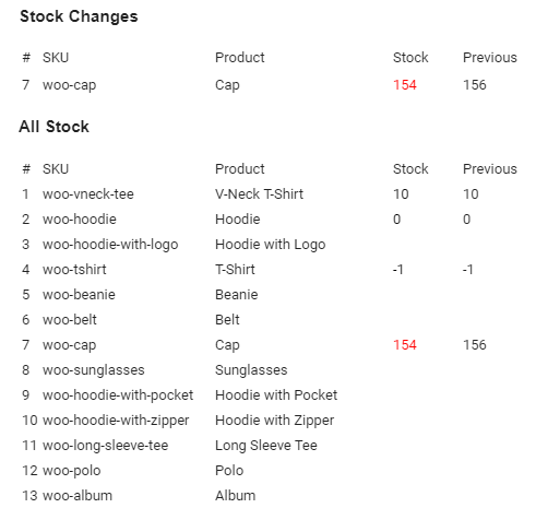 Stock Snapshot for WooCommerce - Stock Report Email